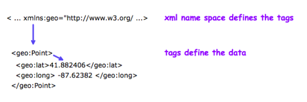 xml tags and name space